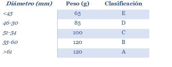Tabla de clasificación de frutos del tomate árbol