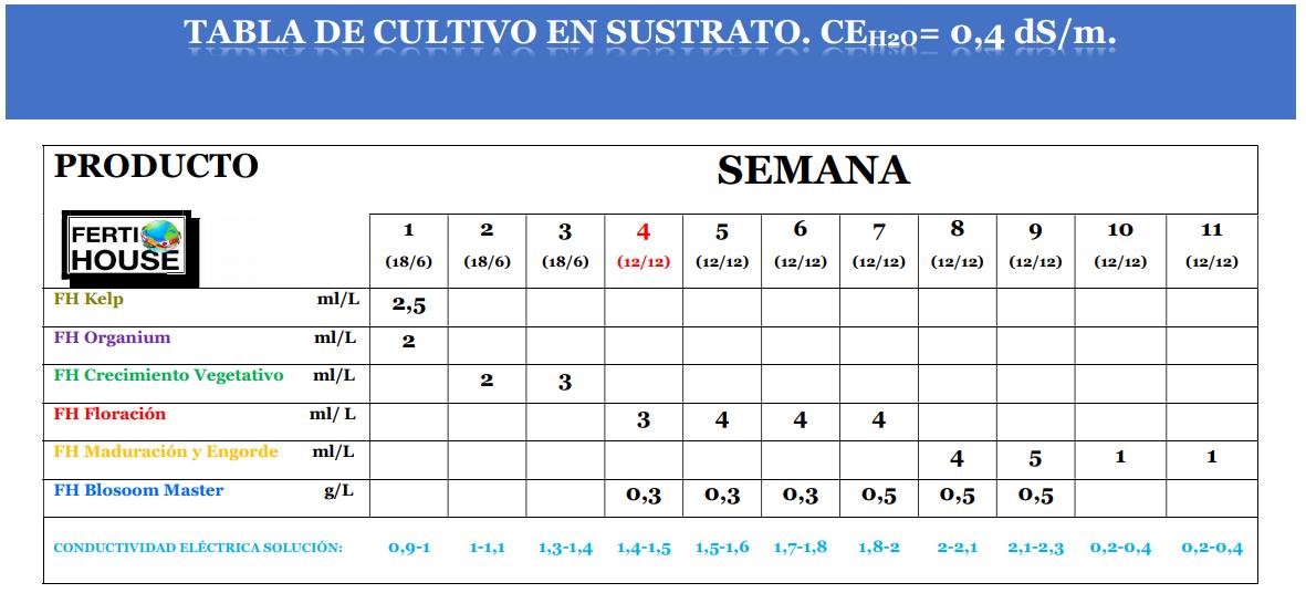 TABLA DE CULTIVO VARIEDADES VIGOROSAS.