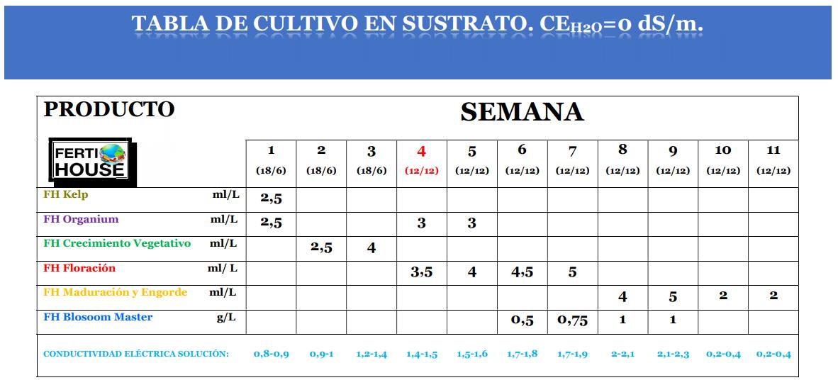 TABLA DE CULTIVO VARIEDADES POCO VIGOROSAS.