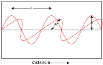 Representación de una onda de luz