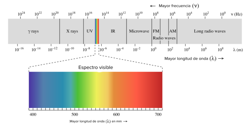 Espectro electromagnético de la luz. Destacando el espectro visible.