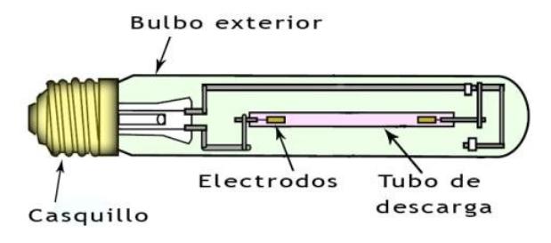 Imagen de los componentes de una bombilla para iluminación: Lámpara HPS.