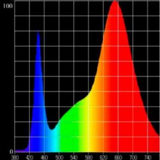 Espectro de luz de una lámpara de cultivo.